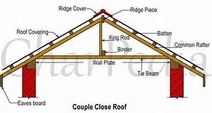What Is Couple Close Roof