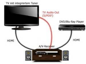Externe Lautsprecher An Fernseher Anschließen : hdmi arc so funktioniert der audio return channel ~ A.2002-acura-tl-radio.info Haus und Dekorationen