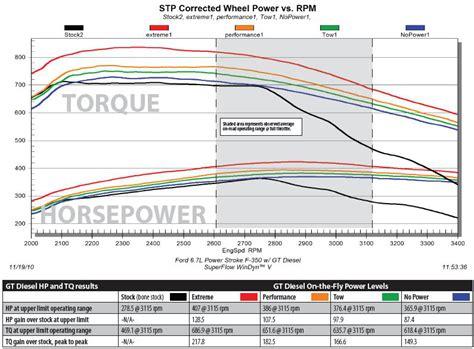 gas drop in range 2011 2016 f250 f350 6 7l tuners monitors