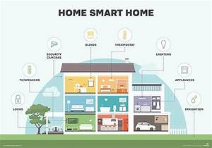 Homee Smart Home : smart home wiring diagram pdf 29 wiring diagram images ~ Lizthompson.info Haus und Dekorationen