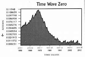 Risultato immagine per timewave zero