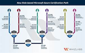 Azure Certification Path