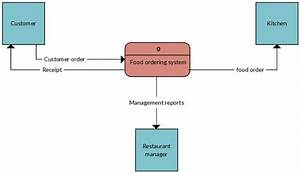 Context Diagram Of Fast Food Ordering System