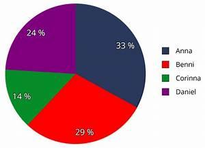 Kreisdiagramm Berechnen : tabellen grafiken touchdown mathe ~ Themetempest.com Abrechnung
