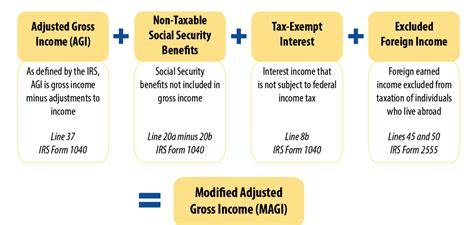 magi modified adjusted gross income saving  invest