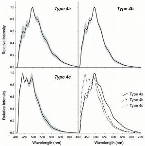 Ultraviolet Fluorescence Spectra For Type 4a  4b And 4c