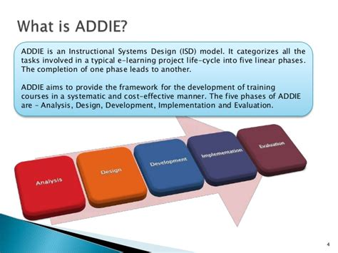 addie  instructional systems design model
