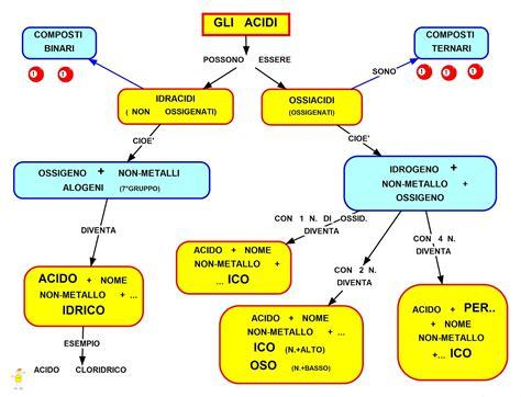 Tema Svolto Sull Illuminismo by Mappa Concettuale Gli Acidi Studentville
