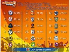 mx liga table liga bancomer mx azteca deportes share the