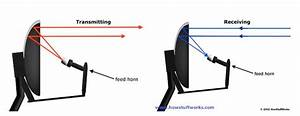 How A Satellite Dish Works  U2014 Science Learning Hub