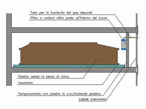 Loculi aerati una soluzione da adottare in tutte le regioni italiane  Onoranze Funebri La