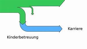 Wirkungsgrad Elektromotor Berechnen : motorblog frauenquote und simpson paradoxon ~ Themetempest.com Abrechnung