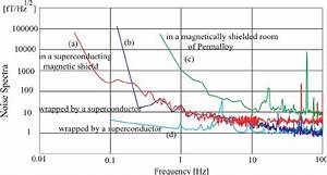 Noise Spectra Of A Squid In The Superconducting Magnetic