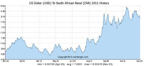 us dollar usd to south rand zar currency exchange today foreign currency exchange
