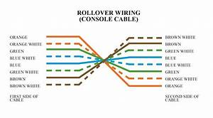Types Of Ethernet Cabling  U2013 Ahirlabs