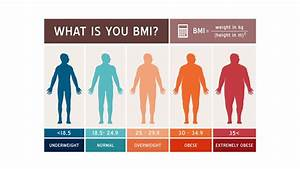 Overweight  Obesity And Body Composition Assessment
