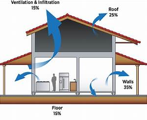 Heat Loss Through Residential Building Envelope  Source
