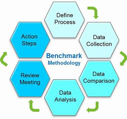 Benchmark Define Strategic Benchmarking Methodology Services Plan