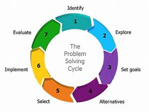 The Problem Solving Cycle  U2013 An Effective Step