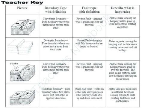 Our goal is that these plate tectonics worksheet answer key pictures gallery can be a guide for you, give you more ideas and also bring you bright day. 6th Grade Plate Tectonics Worksheet Answer Key ...