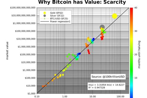 The premise is that the sf ratio measures scarcity and is the primary driver. The Three Most Controversial Bitcoin Price Models and What ...