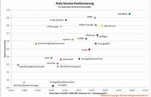 Dämmstoffe Vergleich Stiftung Warentest : gasvergleich stiftung warentest 2018 fairer gasanbieter vergleich ~ Orissabook.com Haus und Dekorationen