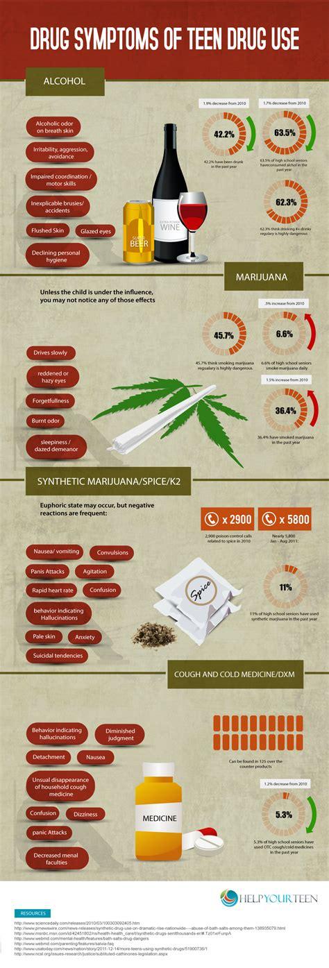 drug symptoms  teen drug  infographic