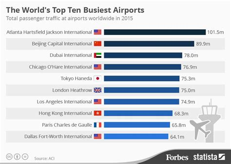 the world s 10 busiest airports in 2015 infographic
