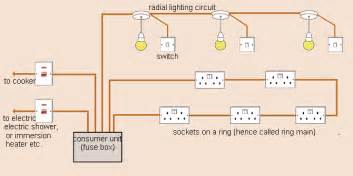 similiar home wiring keywords basic home wiring circuits simplified wiring layout