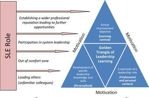 figure   specialist leaders  education