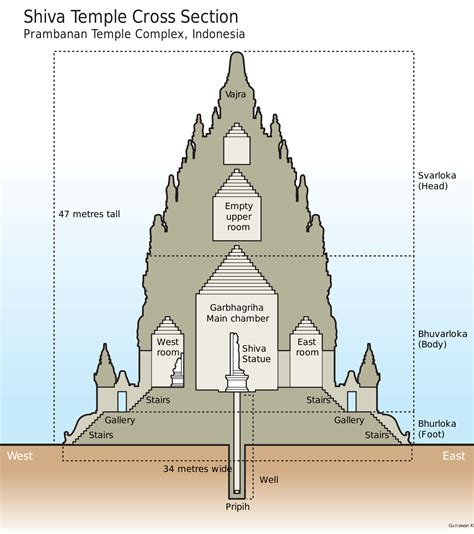 hindu temple section google search traditional design