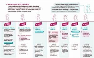 Liste Assurance : parcours de soins de la femme enceinte agence r gionale ~ Gottalentnigeria.com Avis de Voitures