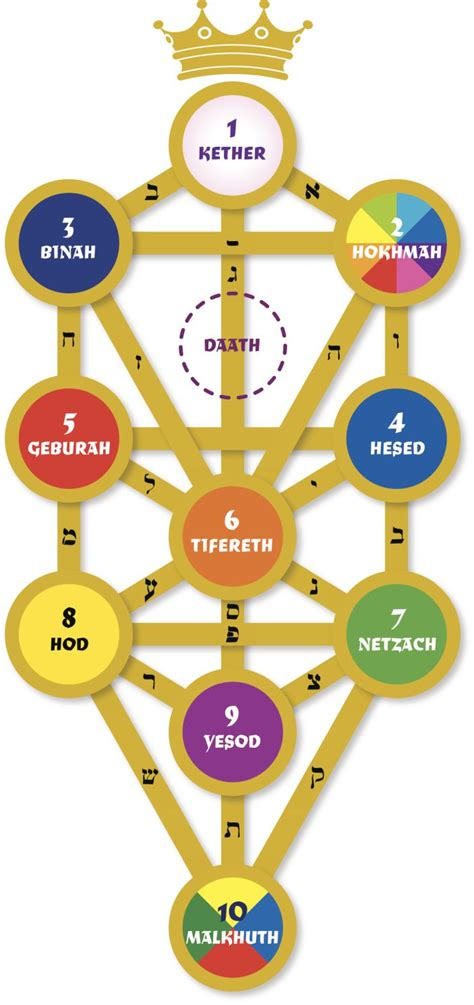 What Are The Divine Names On The Kabbalah Tree Of Life?