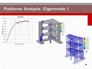 Nonlinear Dynamic Analysis Of Reinforced Concrete