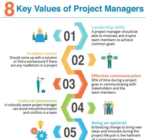 key values  project managers infographic  learning