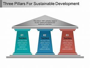 Three Pillars For Sustainable Development Powerpoint Guide