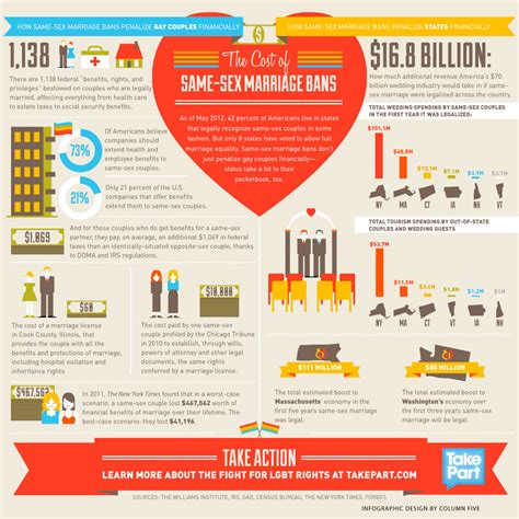 cost   sex marriage bans infographic care
