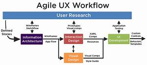 Introduction To User Experience  Ux  Design