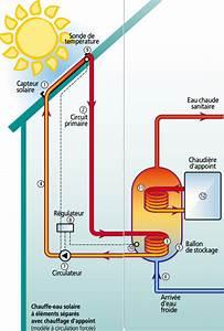 Fonctionnement Ballon D Eau Chaude : chauffe eau solaire individuel cesi ~ Dailycaller-alerts.com Idées de Décoration