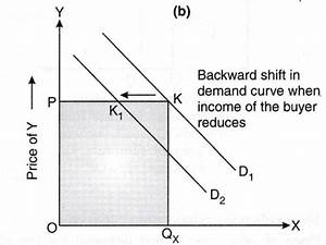 Explain With The Help Of Diagrams The Affect Of The