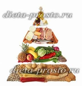 Похудеть меню на неделю для правильного питания