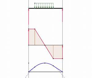 Shear And Bending Moment Diagram - Distributed Load