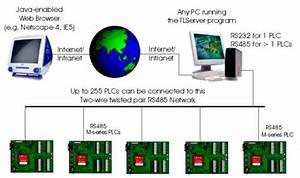 Programming And Monitoring Super Plcs Via The Internet