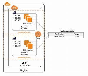 What Is Amazon Vpc