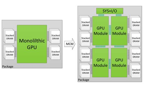 NVIDIA Future GPUs To Feature Multiple Chips on the Same ...