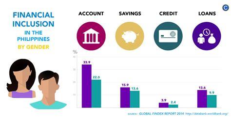 filipino women win     financial inclusion