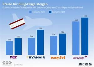 Ms Deutschland Preise : infografik preise f r billig fl ge steigen statista ~ Buech-reservation.com Haus und Dekorationen