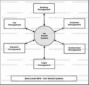 Car Rental System Dataflow Diagram  Dfd  Freeprojectz