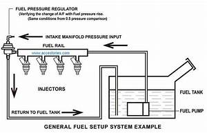Renault Fuel Pressure Diagram
