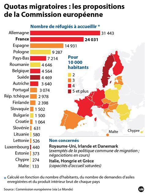 Quotes De Quotas De Migrants La Justice Europ 233 Enne Rejette Le